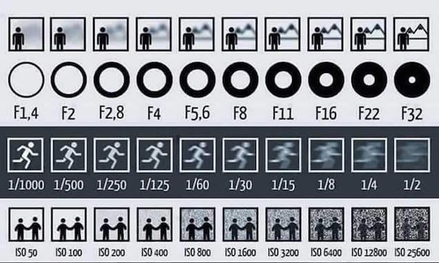 fotografia-camara-reflex-apertura-obturacion-e-iso-en-una-sola-imagen-by-gizmodo